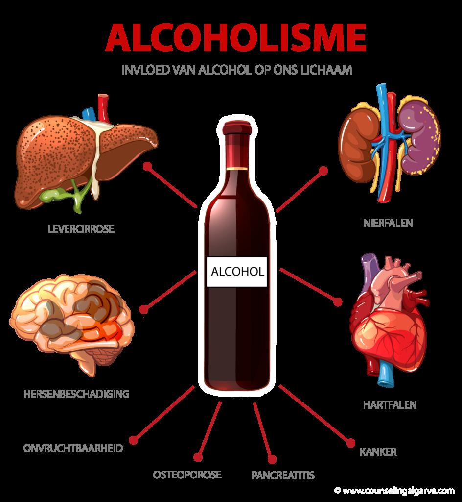 alcoholisme-drankprobleem
